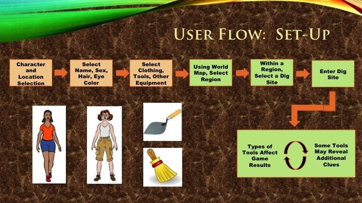 User flow: set-up slide