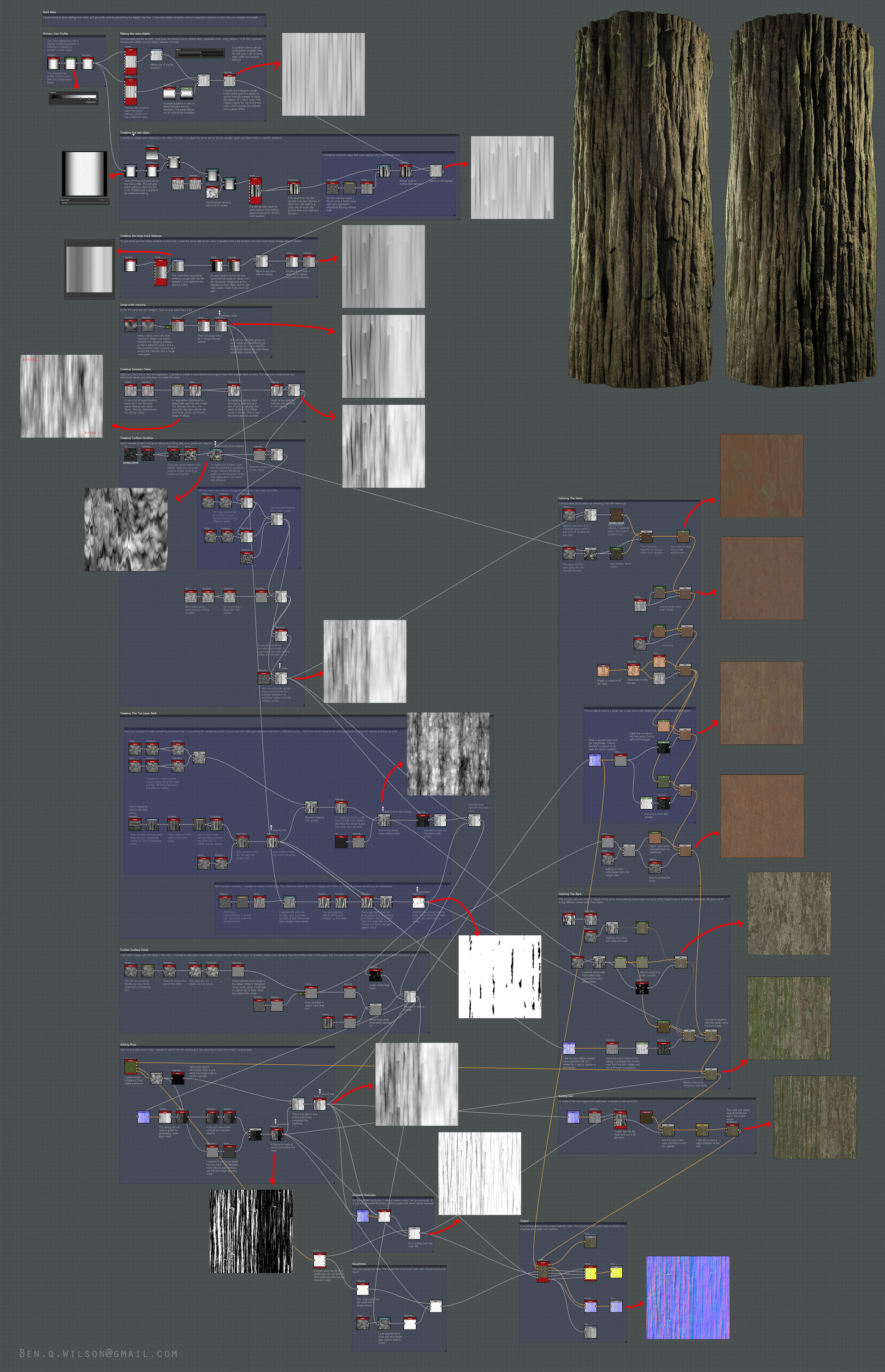 Ben wilson redwood bark graph breakdown downres