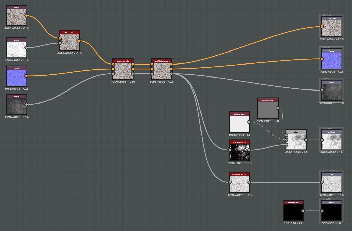 Dave riganelli nodes