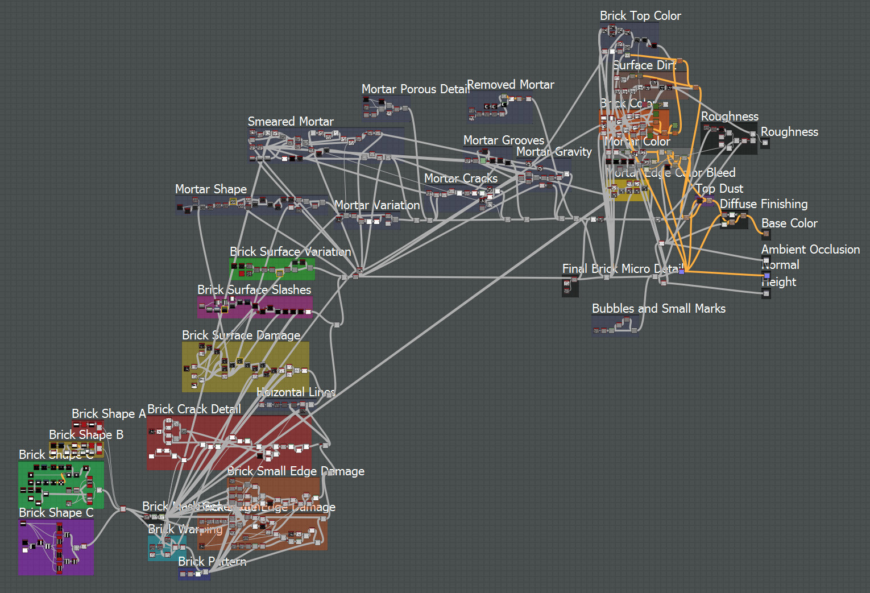 The Substance Designer node graph