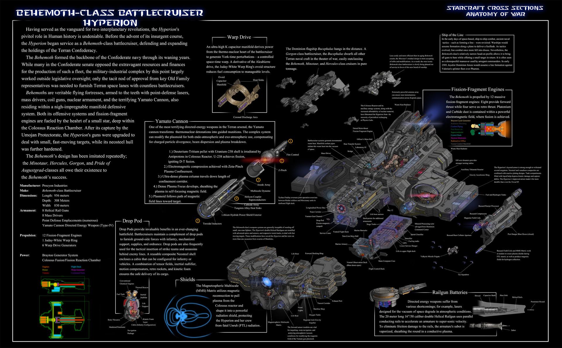 Artstation Starcraft Fanart Battlecruiser Cross Section