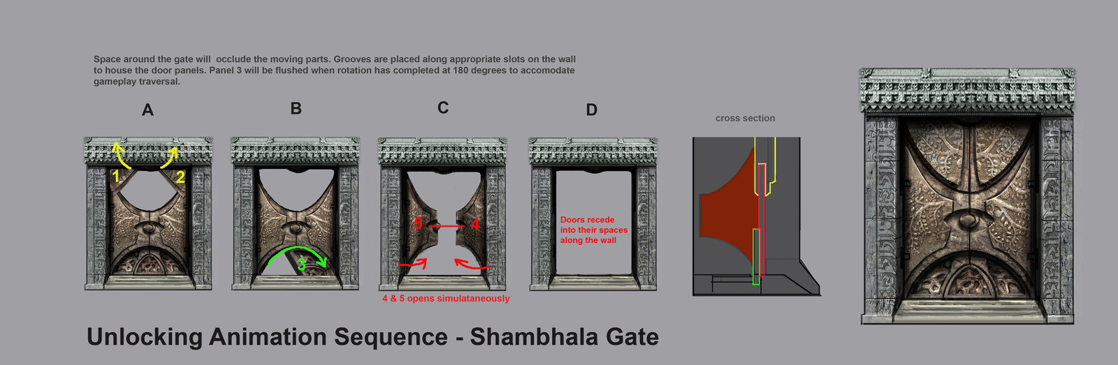 Shambhala gate opening design and mechanics sheet