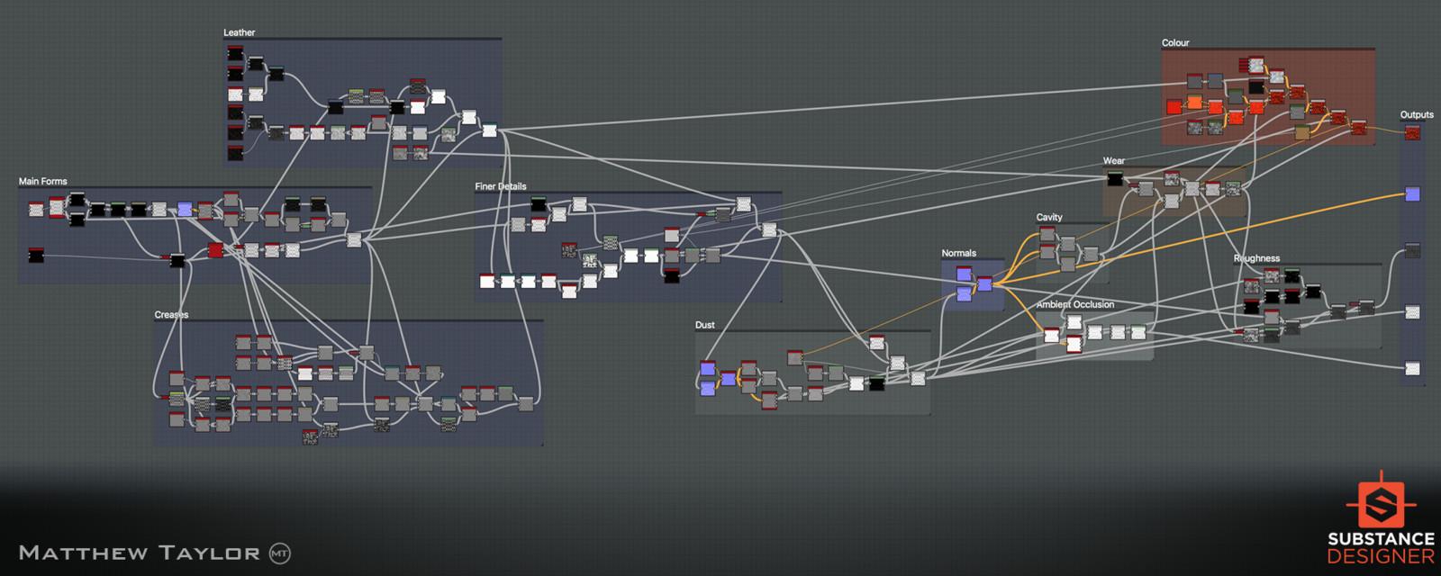 Substance graph.