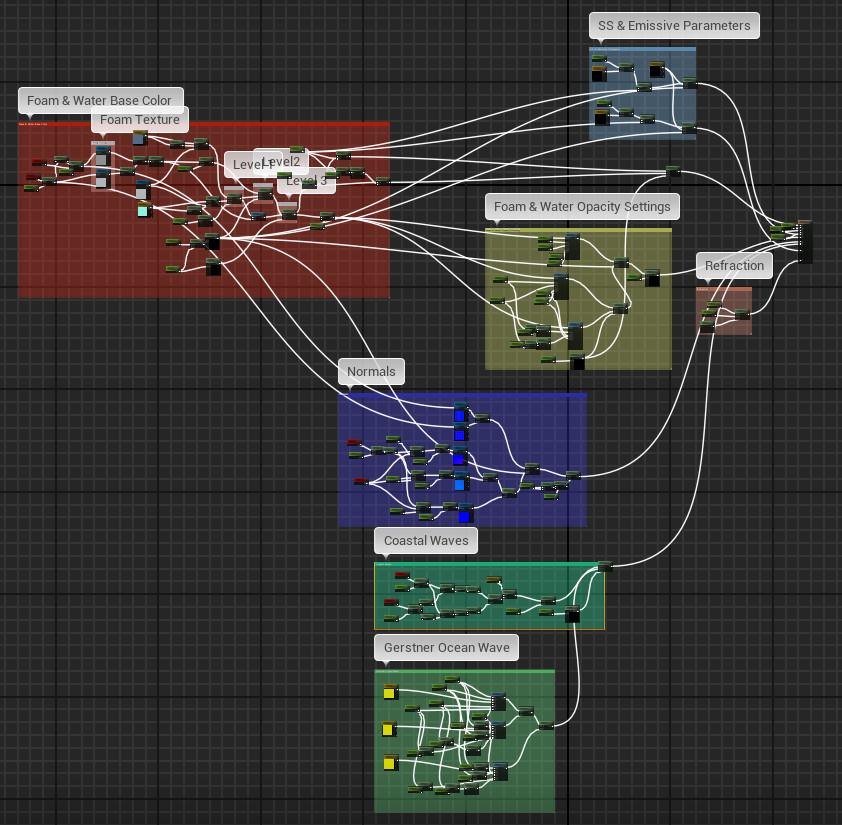 ArtStation - Unreal Engine Water Shader Part01, Chetan Biswas