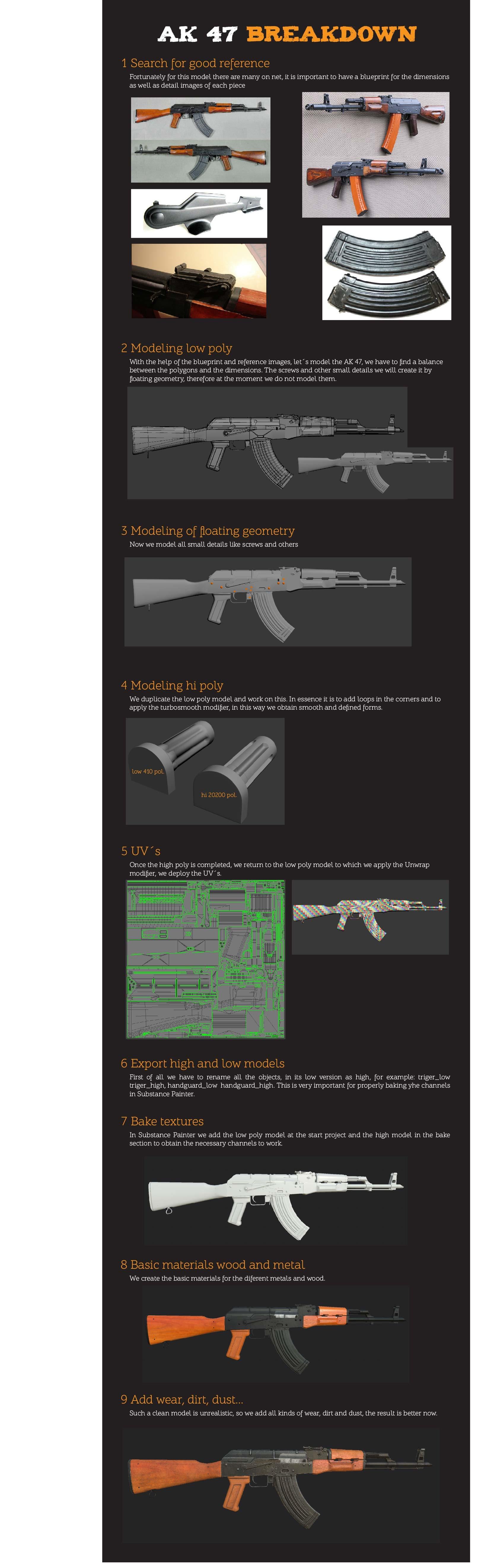 ArtStation - AK 47, Alfonso Vanyo