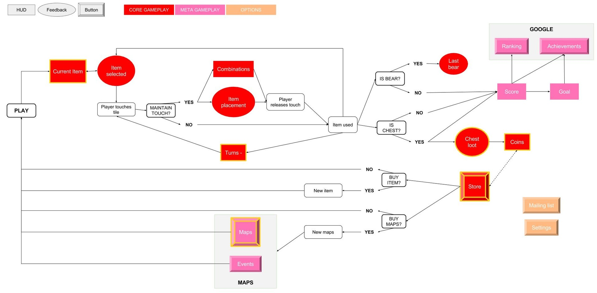 Simple flowchart of the interactions around the core gameplay of the game, based on the list above.