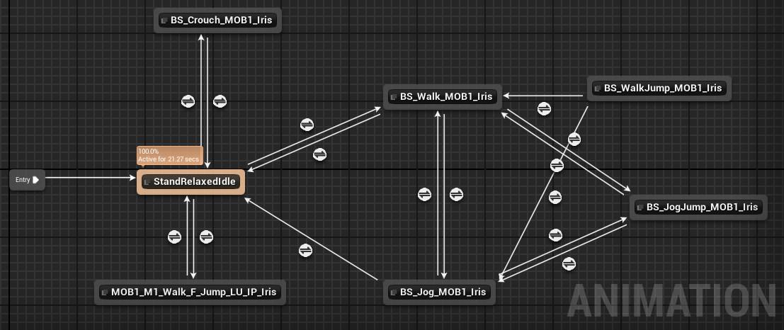 Rik van peer animationgraph statemachine