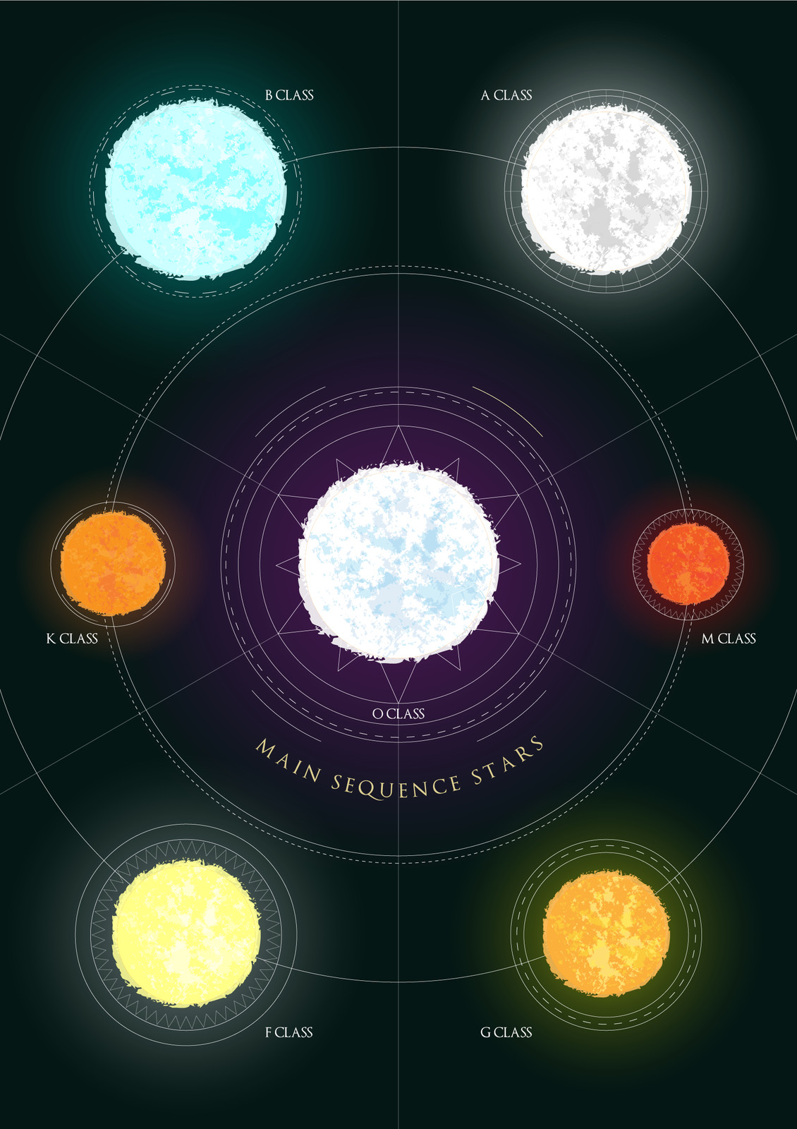 Main Sequence star poster