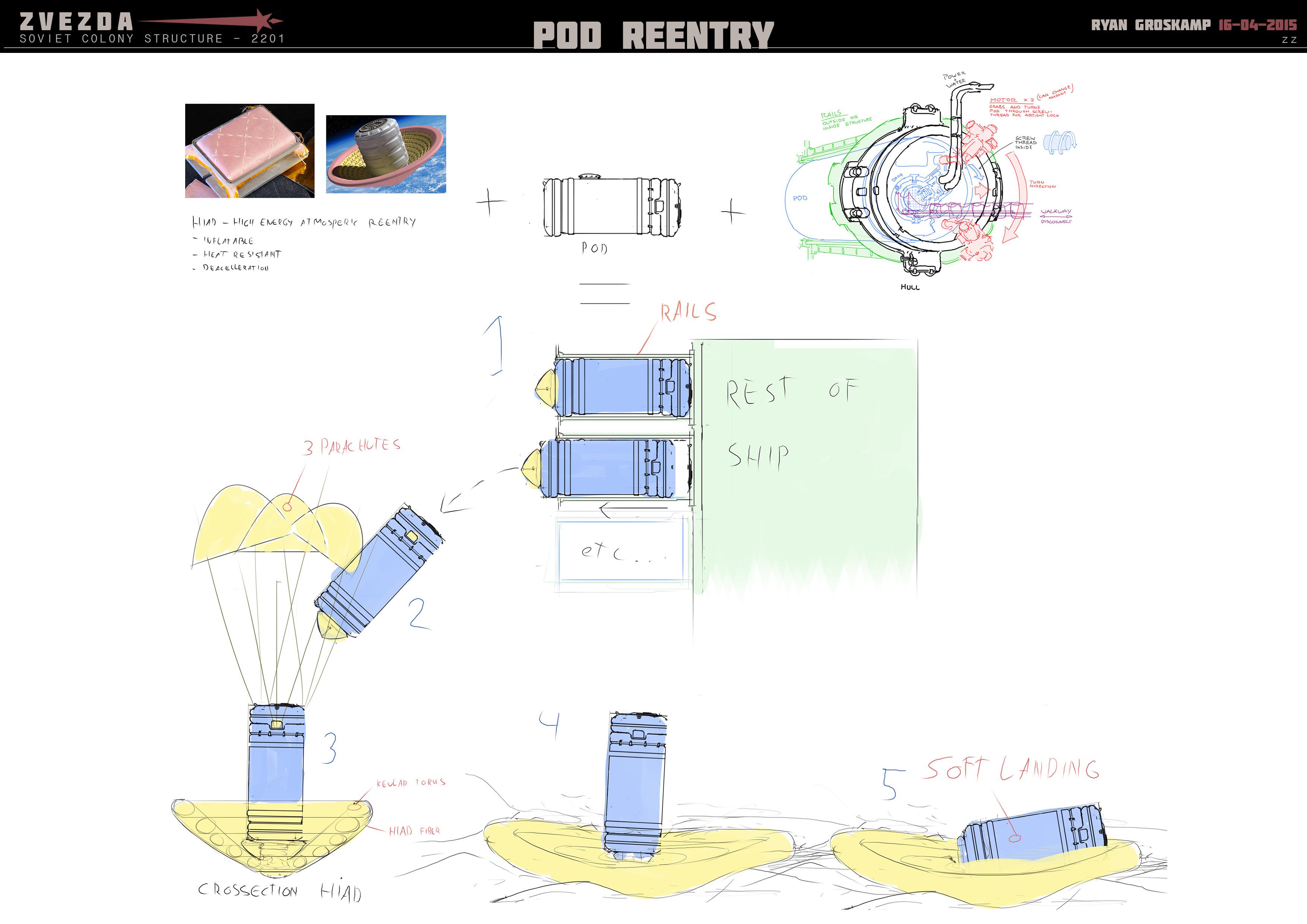 Pod Orbital reentry concept design