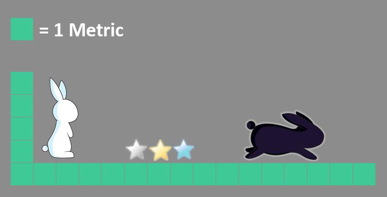 Metrics sample of player, pick ups and enemies
