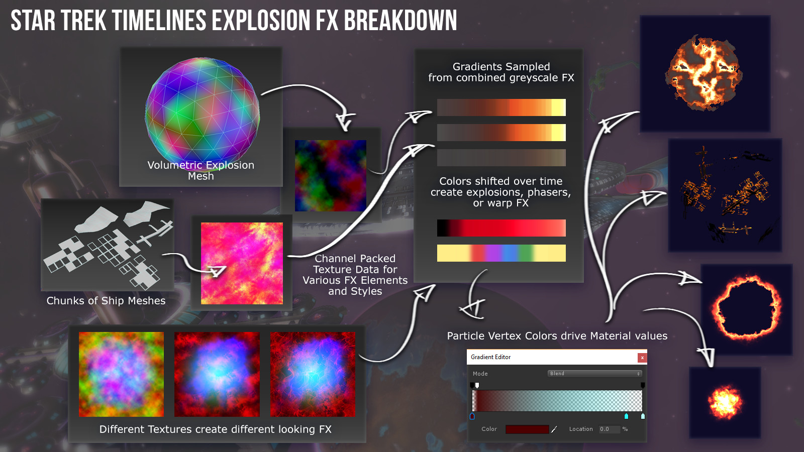 Some details about the Ship Battle FX.  Almost every effect uses one of those three base textures, even the shockwaves and temporal anomalys.  High end added distortion as well.