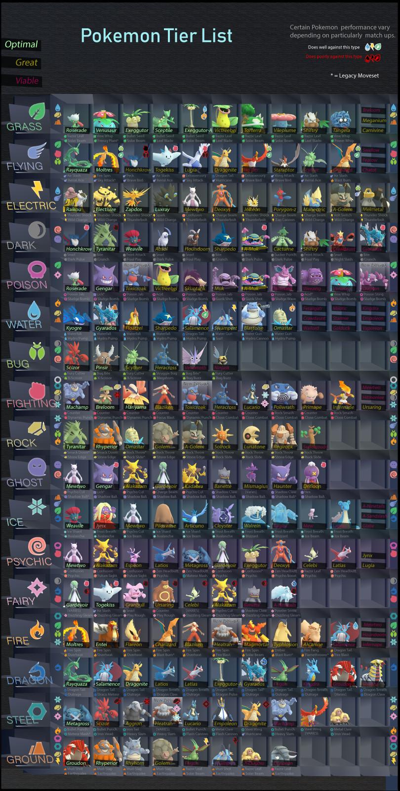 Jace Masood Pokemon Go Best Pokemon Of Each Type