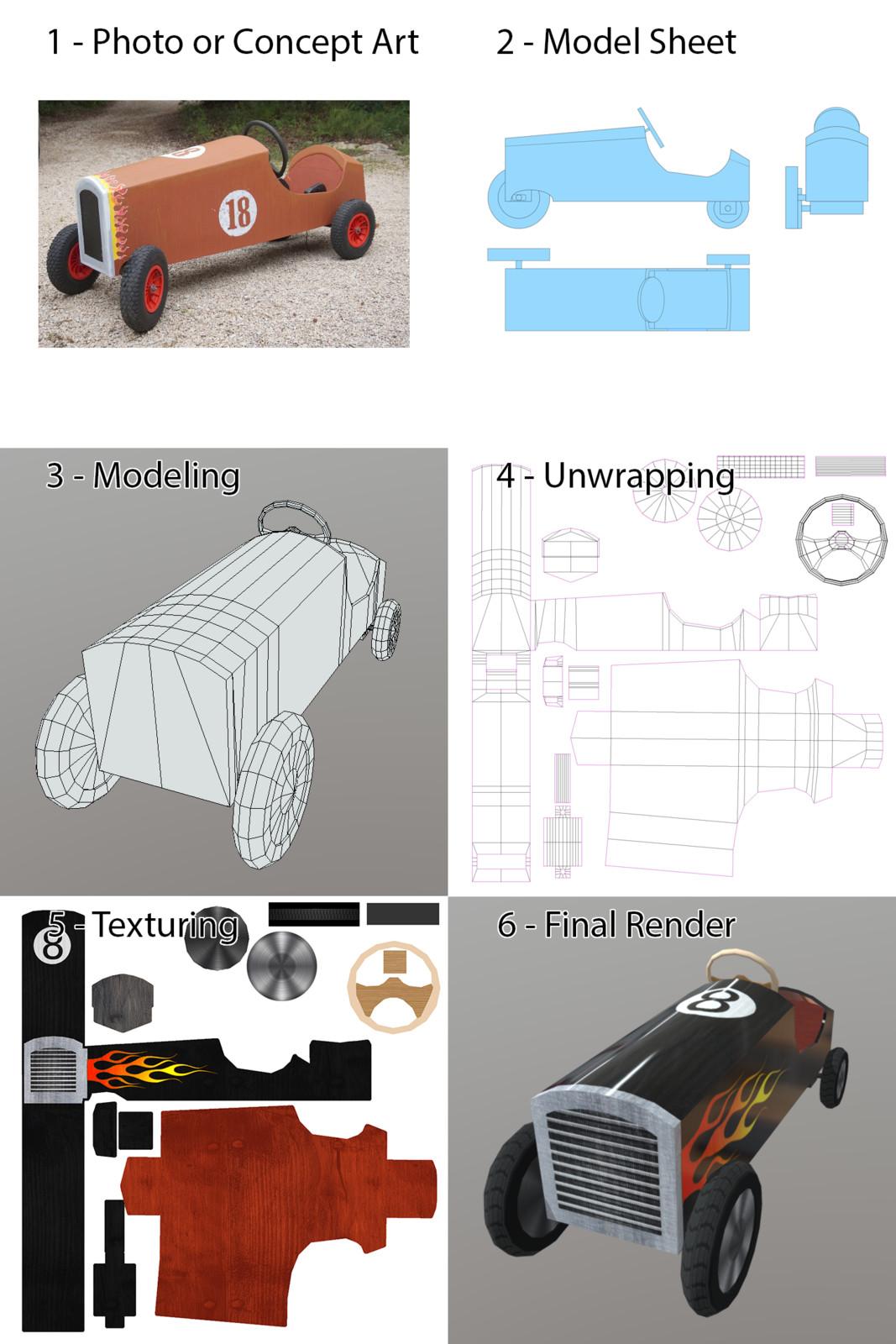 SoapBoard Derby Modeling Process