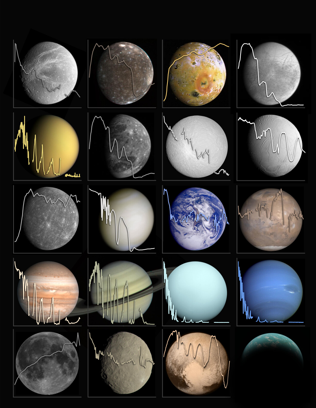 A graphic depicting the albedos of 19 solar system objects over their true color images.
