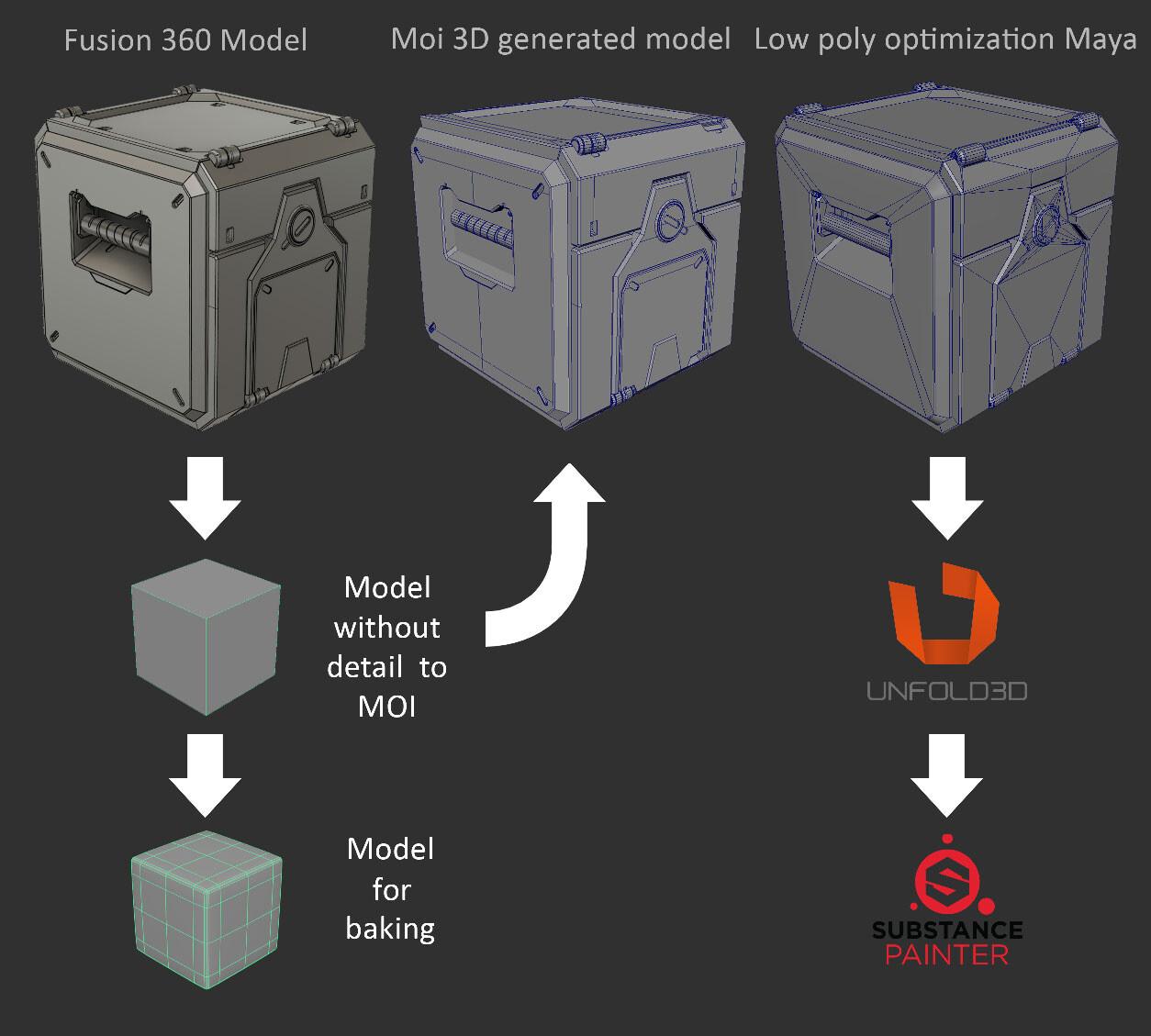 ArtStation - Overwatch Box, Manuel Contento