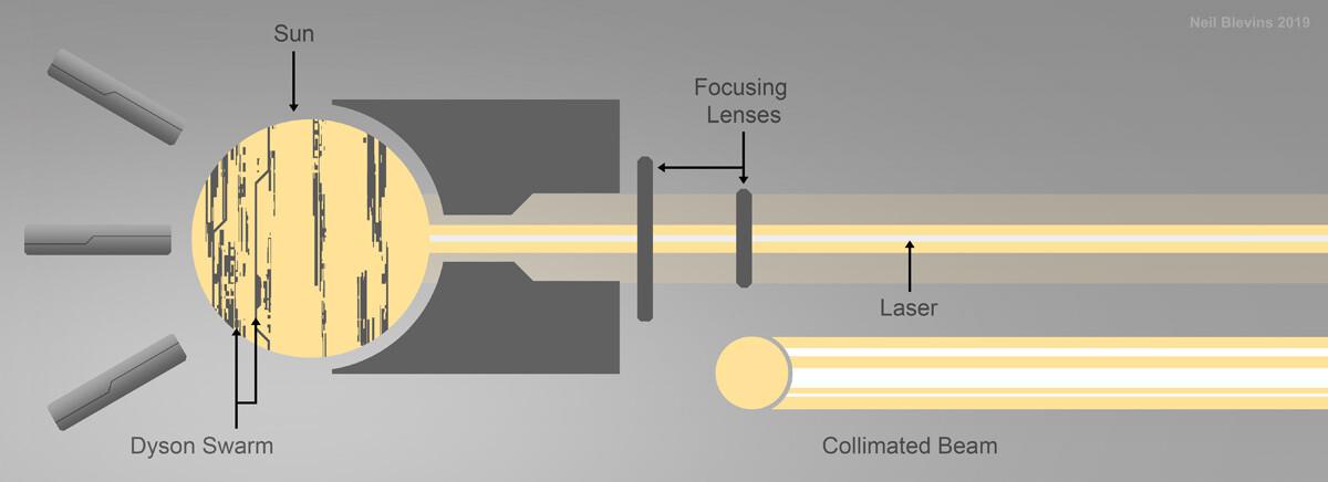 Neil blevins megastructures 12 nicoll dyson laser color sketch