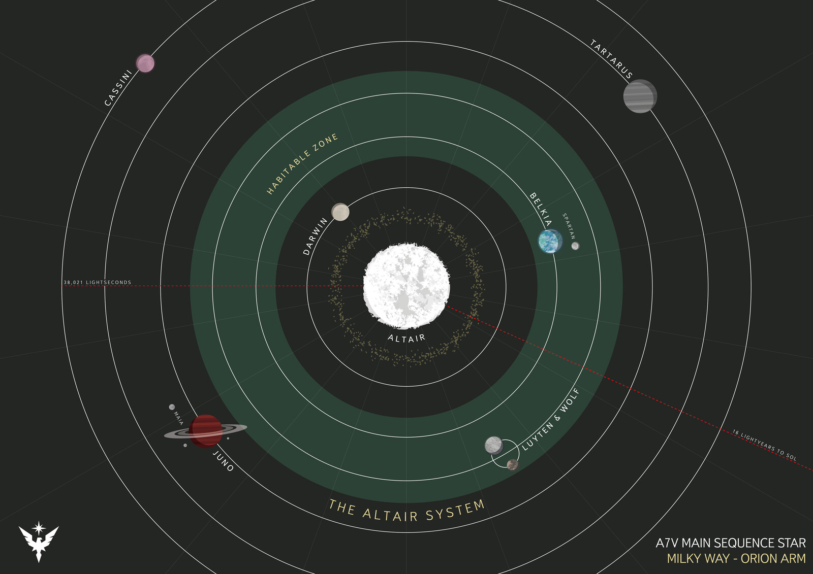 Altair - The Altair System