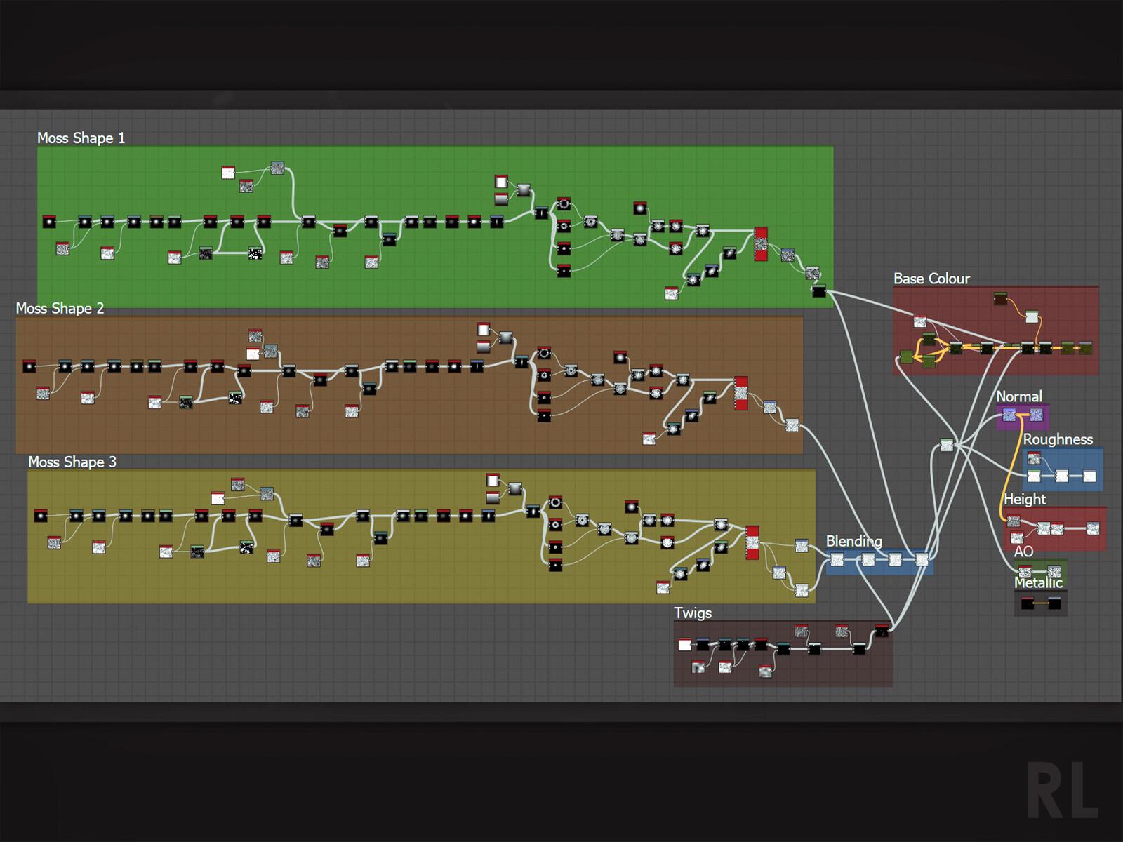 Graph Breakdown