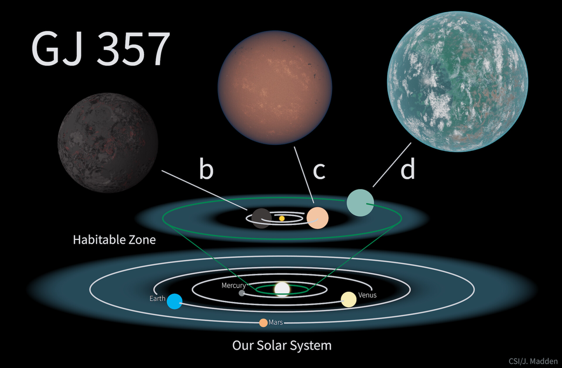 Diagram showing the orbits of the planets compared with our Solar System.
