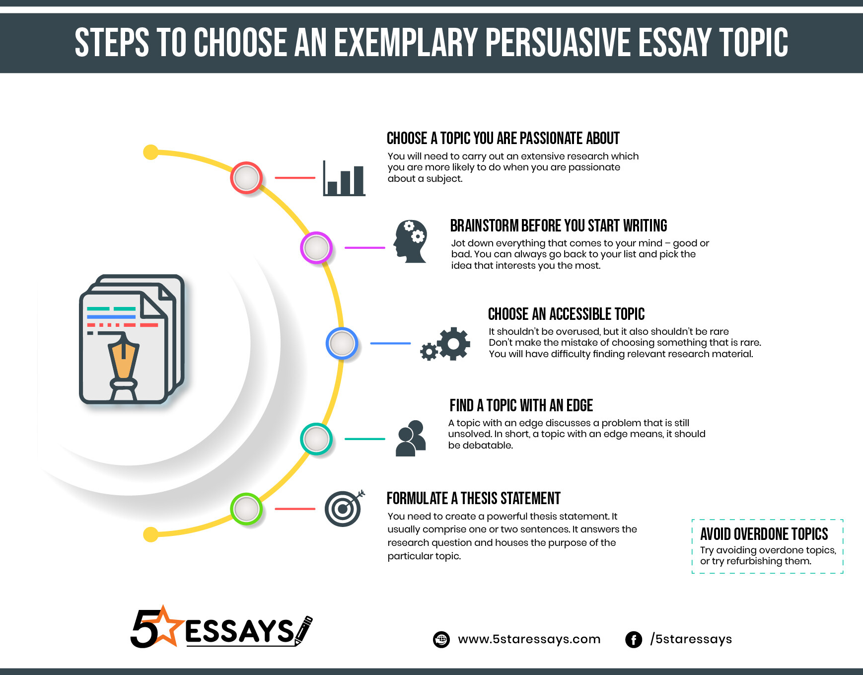 Persuasive Essay Writing INFOGRAPHIC