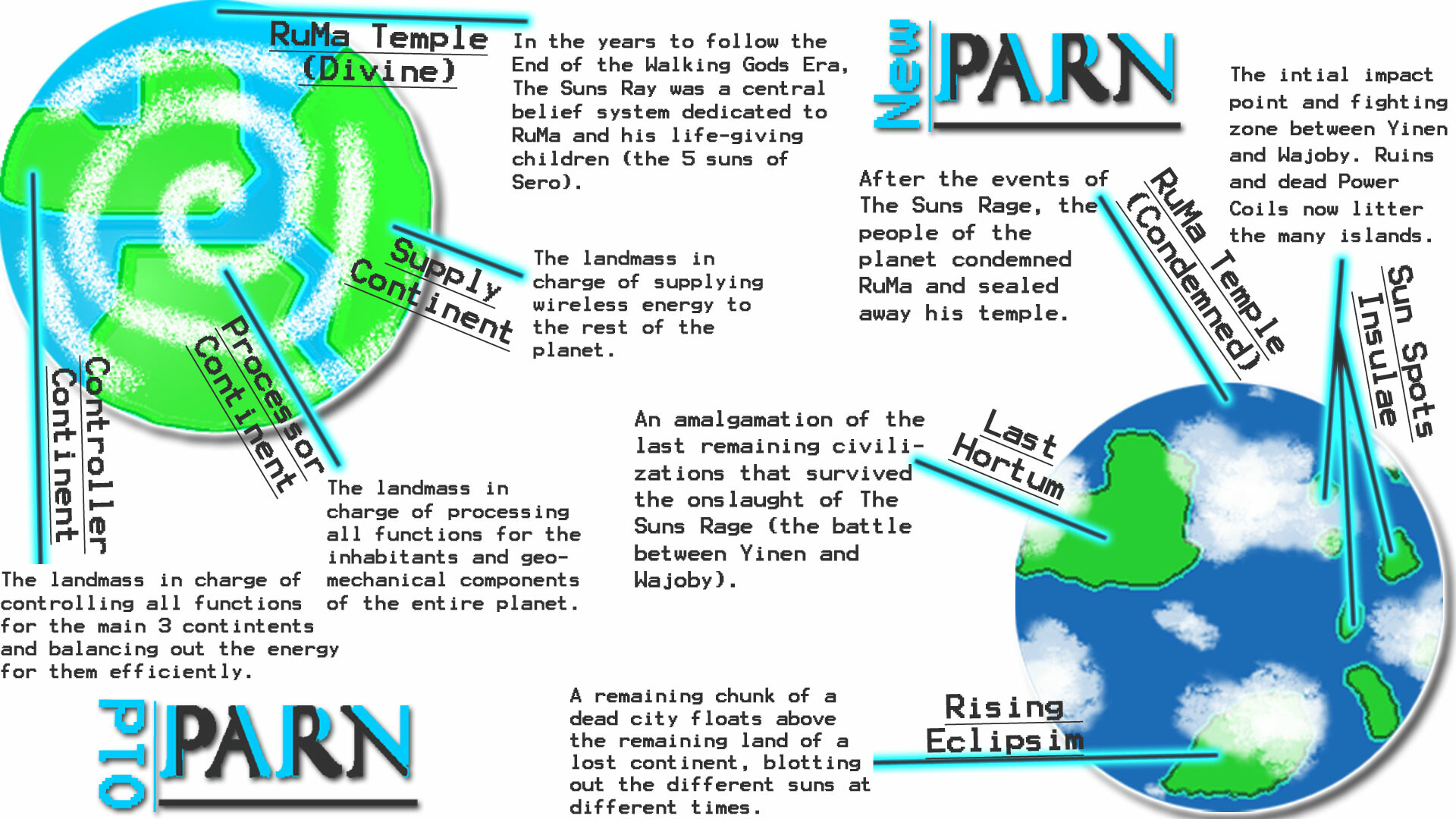 The original concepts for how Par'N changes over time