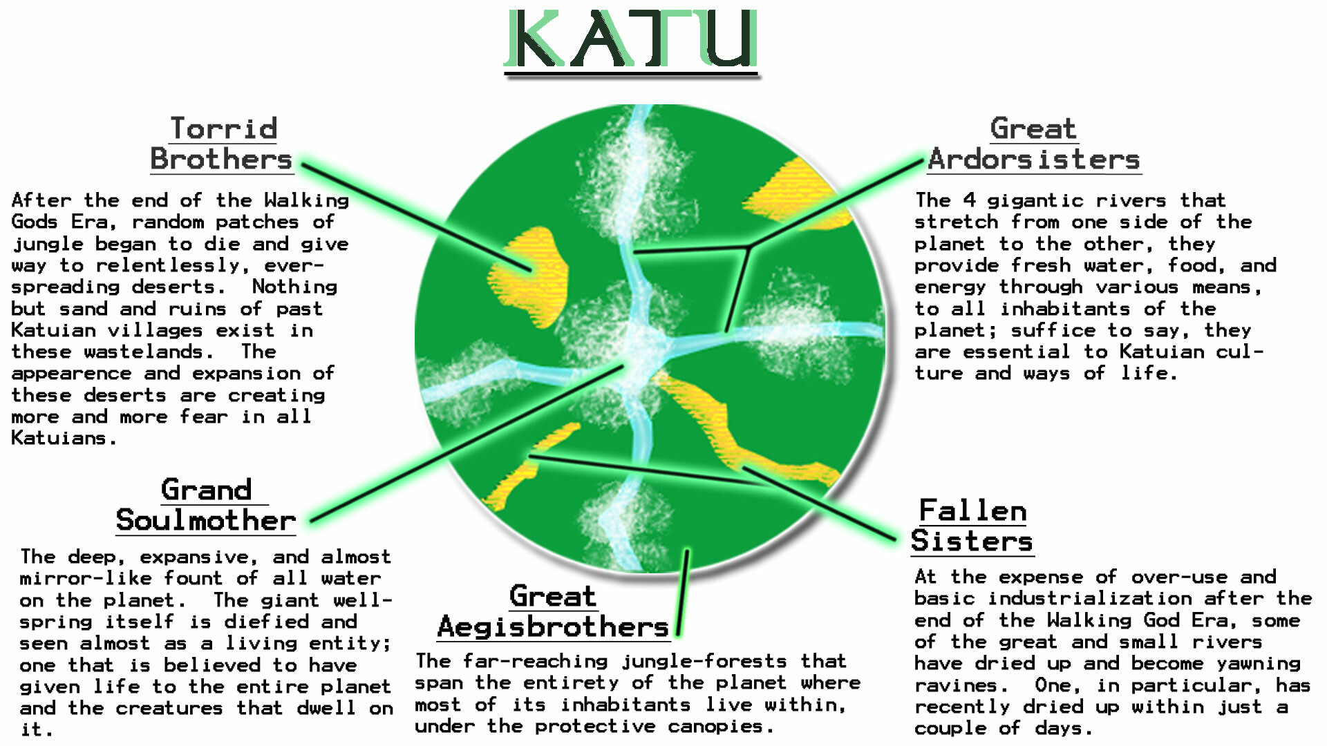 The original concepts for how Katu changes over time