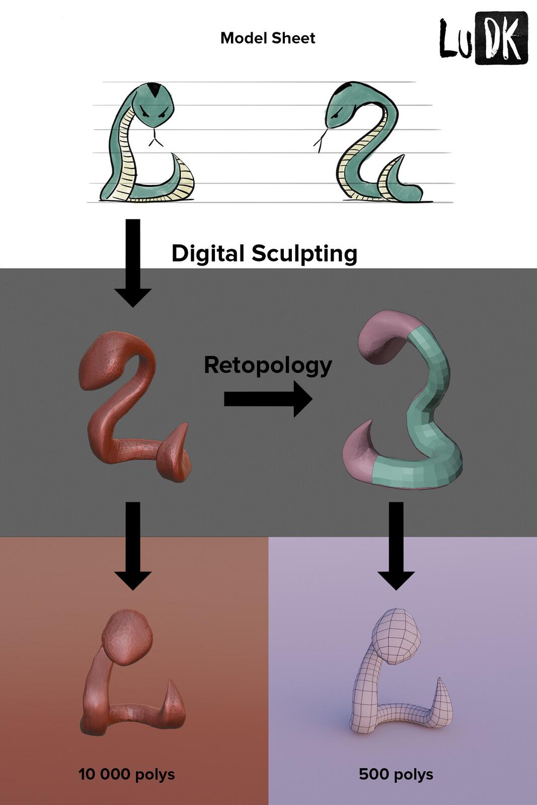 Digital Sculpting/Retopology
