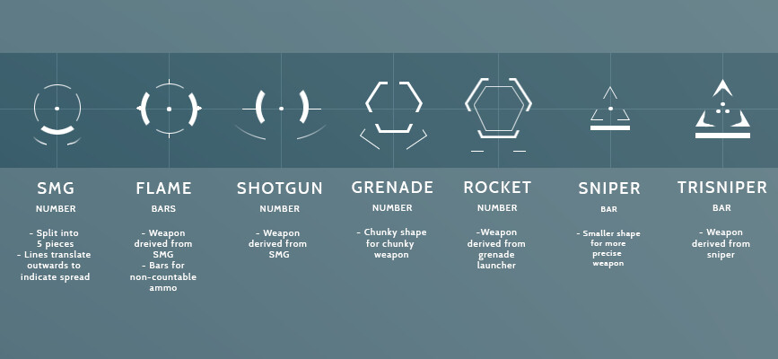 Cross hairs and descriptions of corresponding weapons