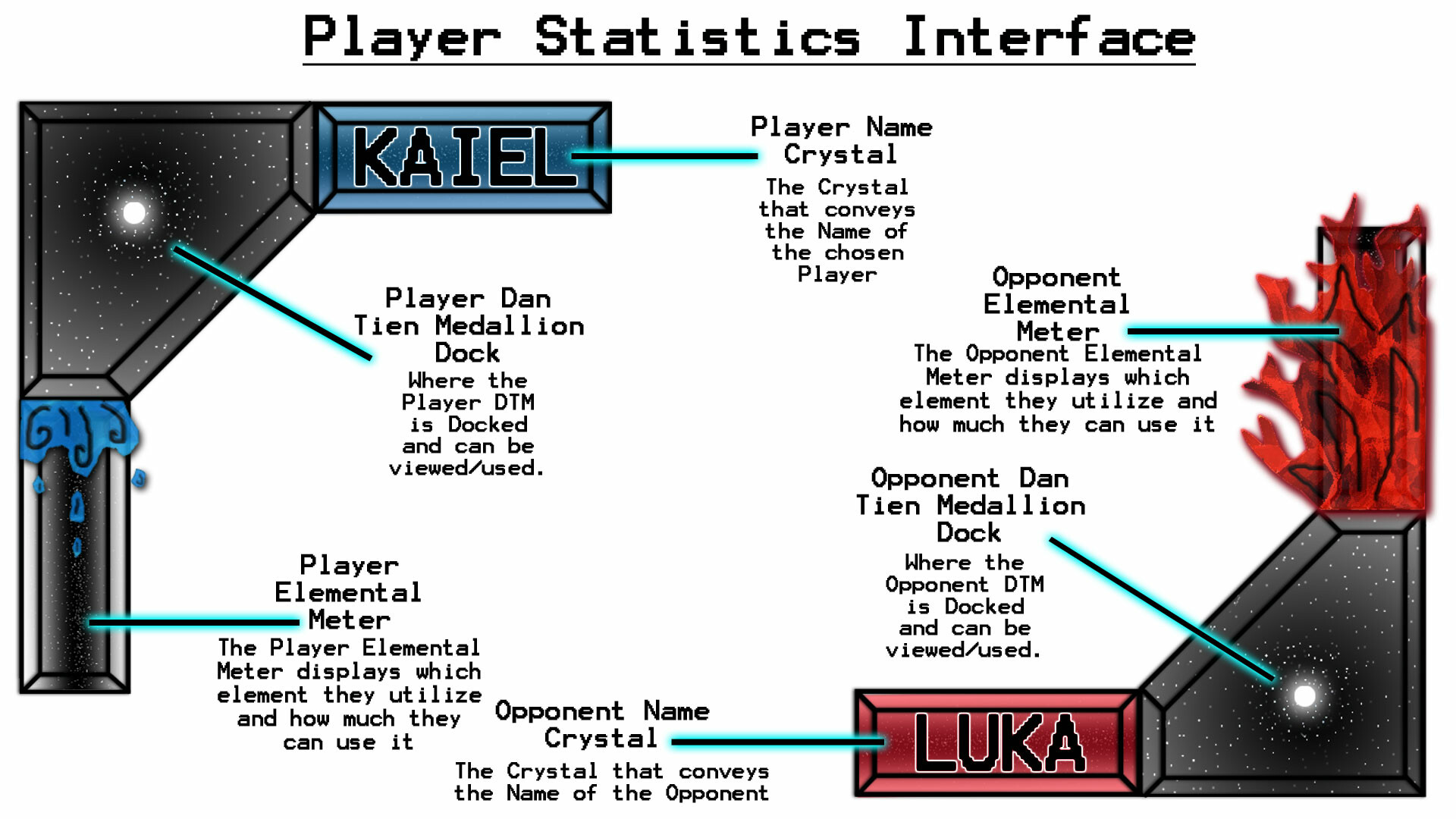Explanation of the Player Stats Interface sprites