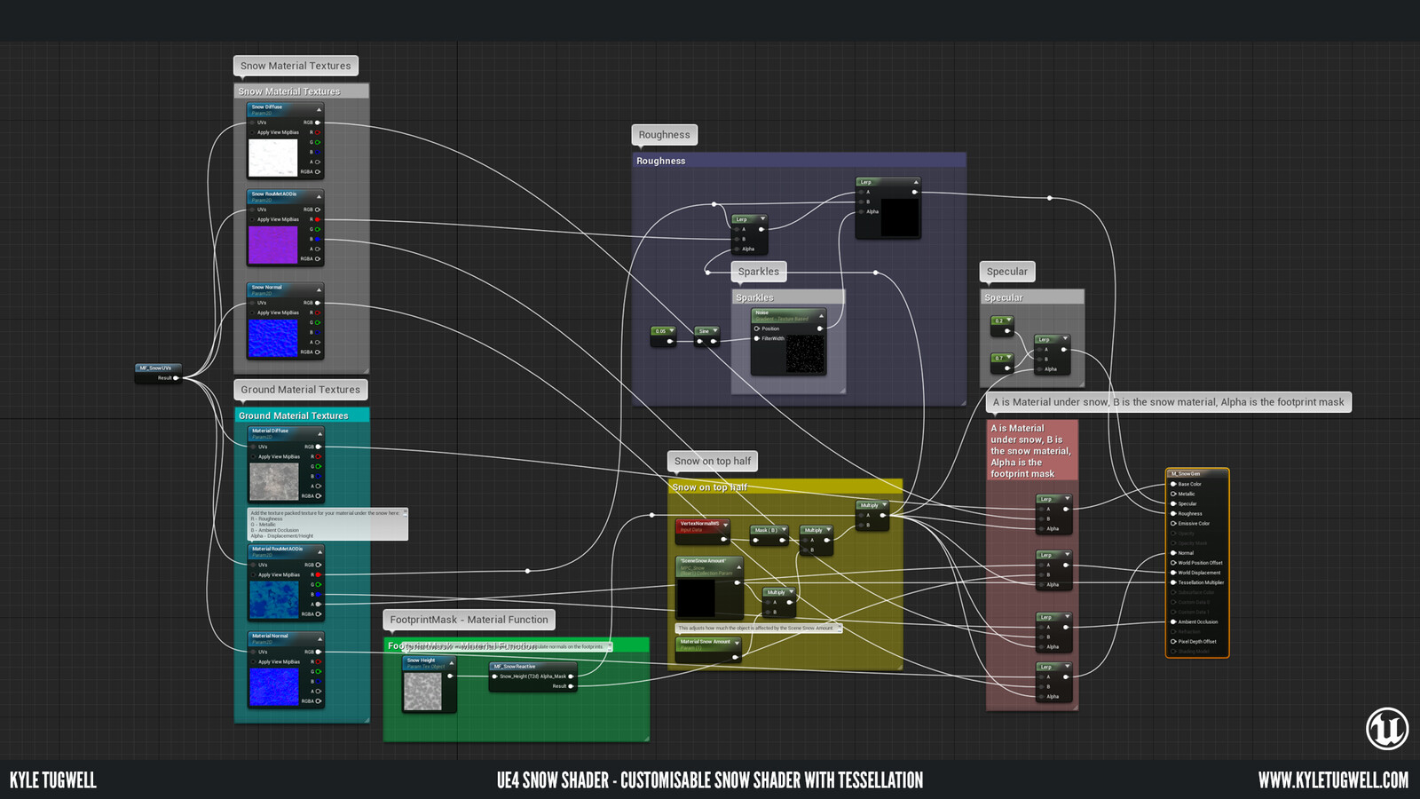 This node graph has parameters allowing a user to customise which materials are used for the masking within the snow shader. These can be instanced and used for multiple materials and assets within the scene.