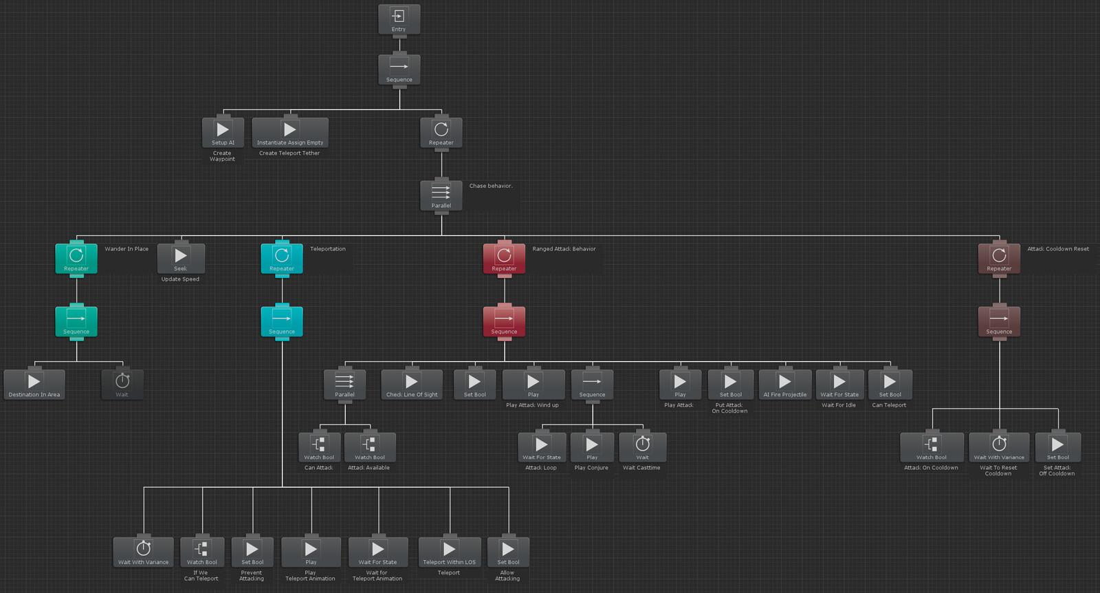 AI Behavior Tree using Behavior Designer Plugin