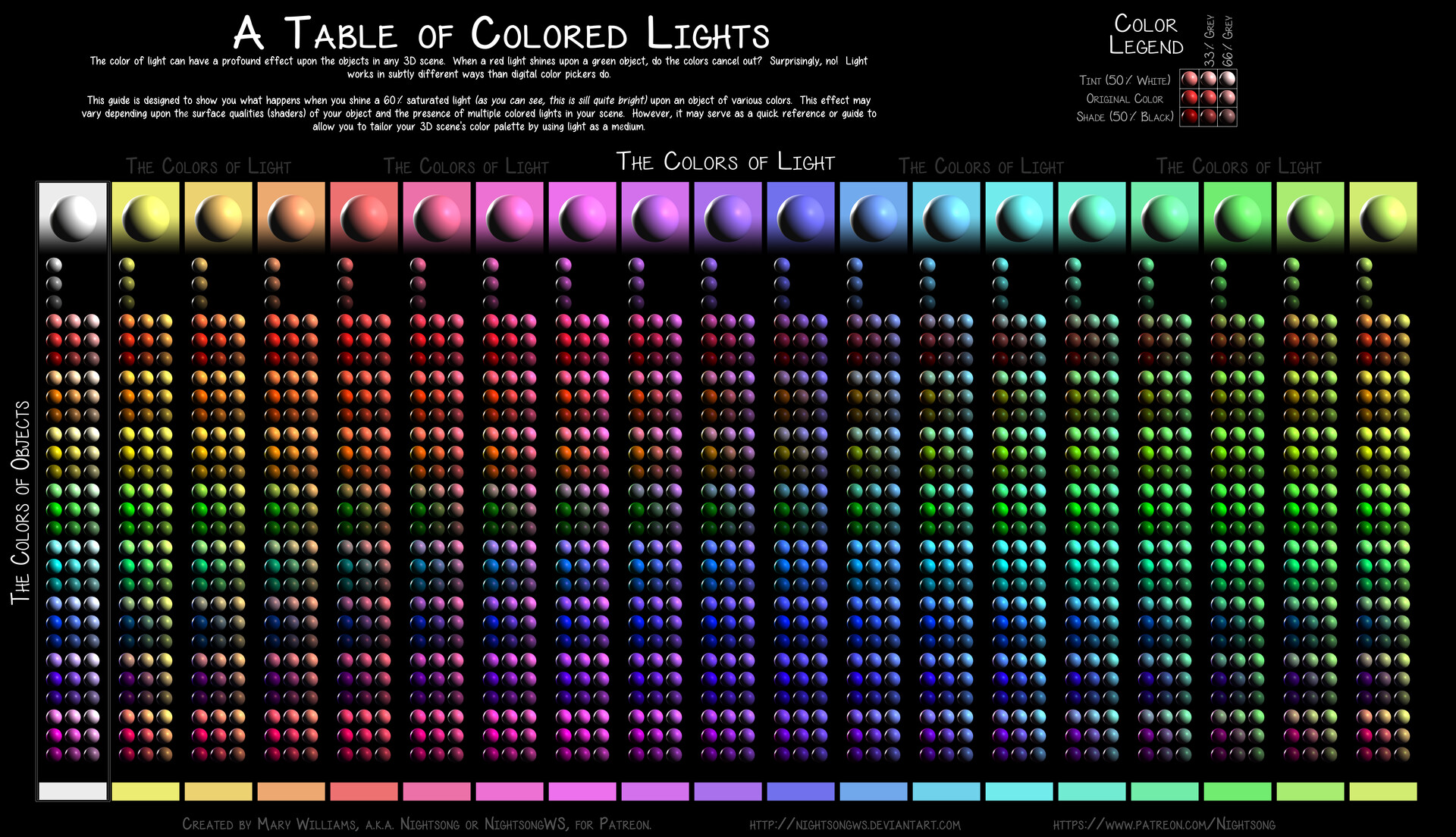 A table showing the effect of colored light on objects of differnet colors.