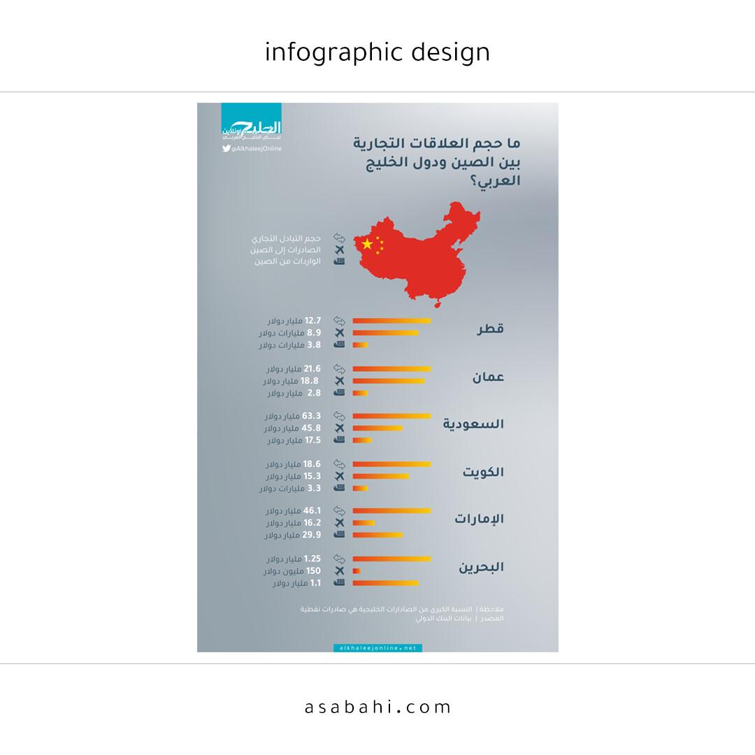 الصين, دول الخليج التجارة من الصين