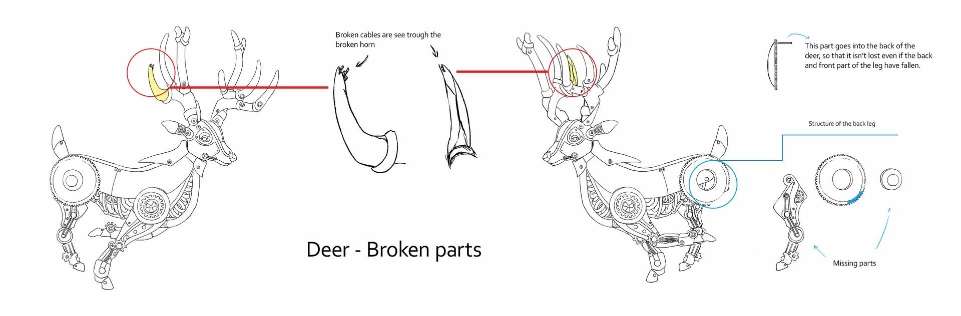 Broken details and explanations