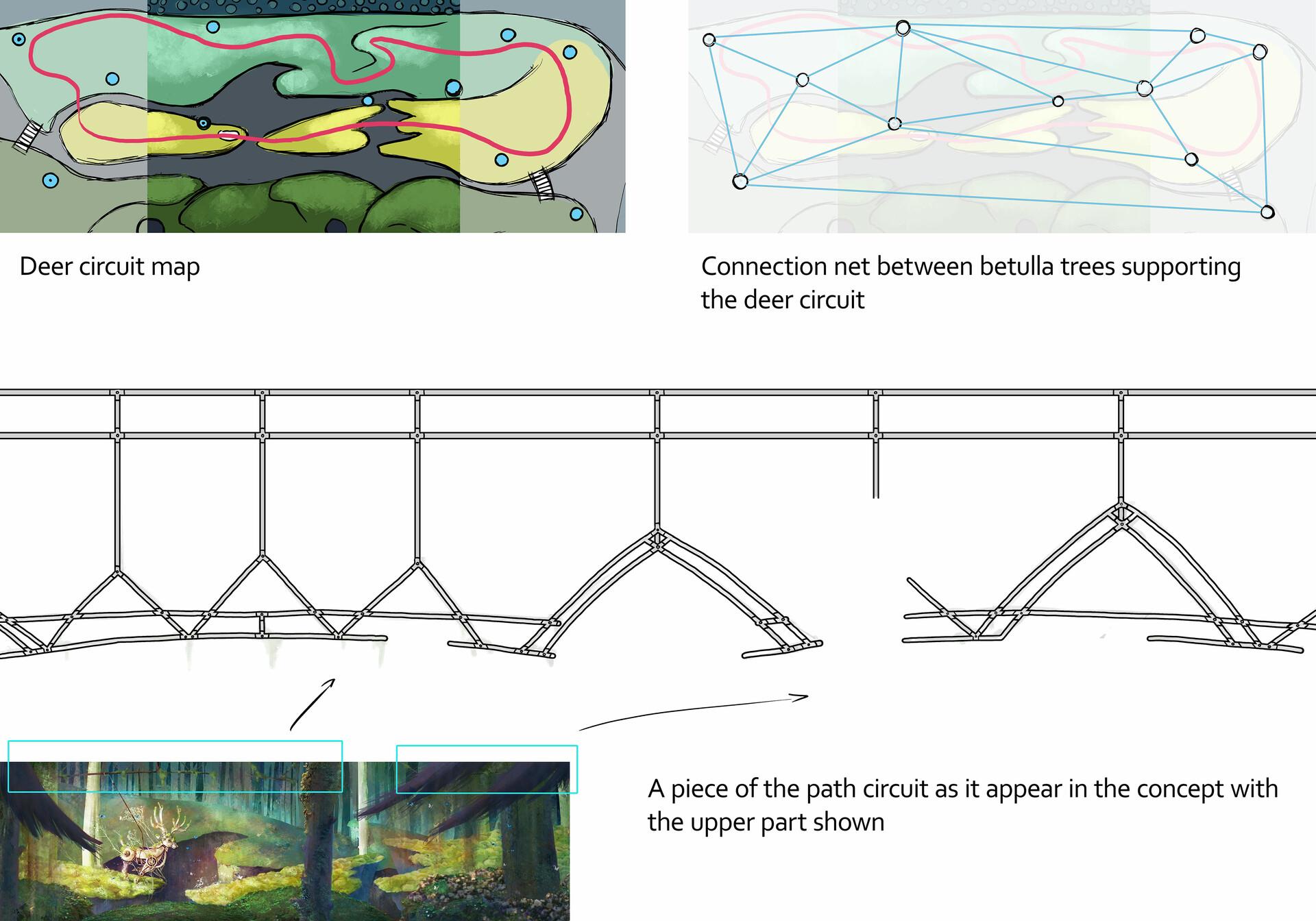 Deer path mechanism