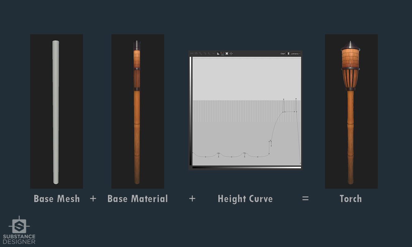 Torch creation in Substance Designer via Height Curve