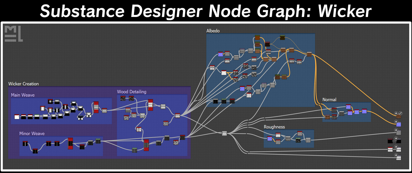This is easily the most complicated node graph. The albedo is fairly chunky because it's blending three colour variations & an emboss together.