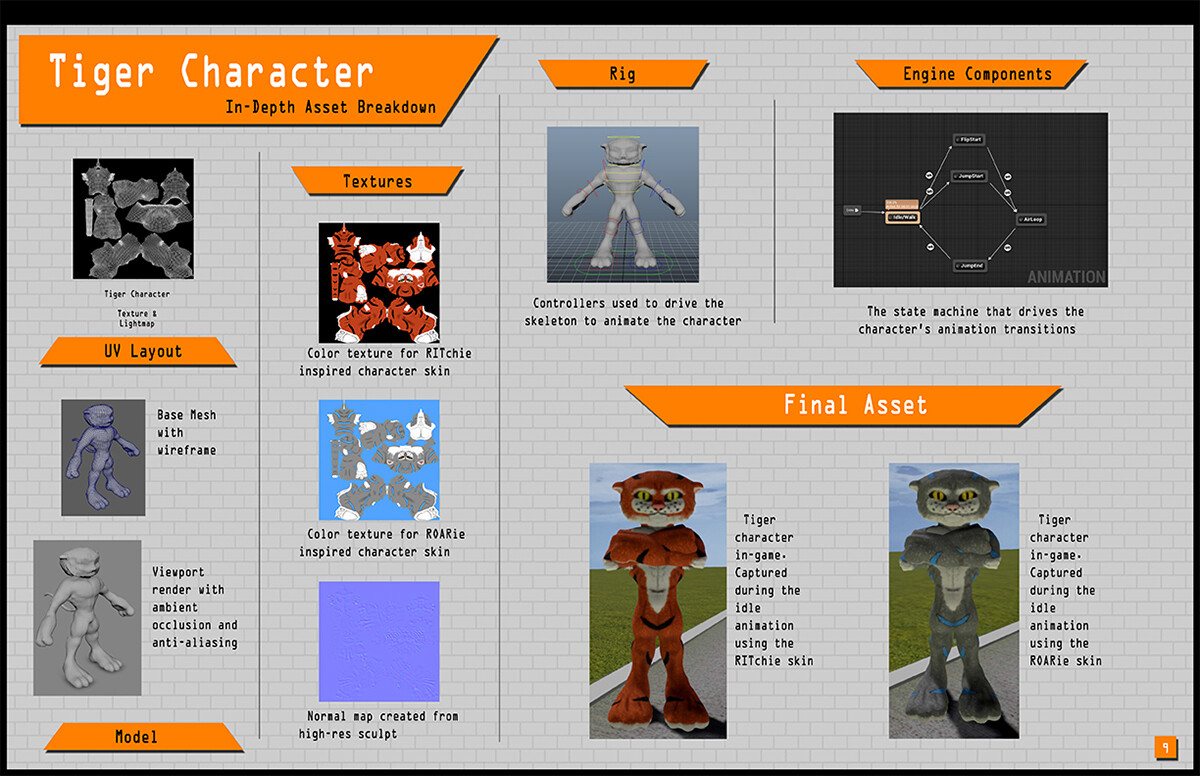 Tiger Character model breakdown