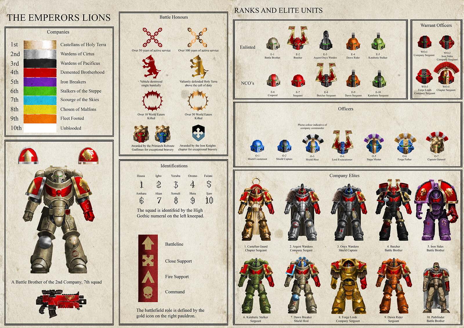 The Emperors Lion Elites and Ranks